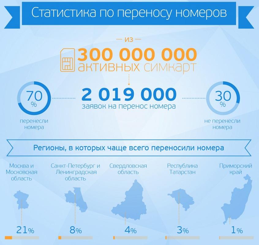 статистика переноса номеров сотовой связи (MNP)