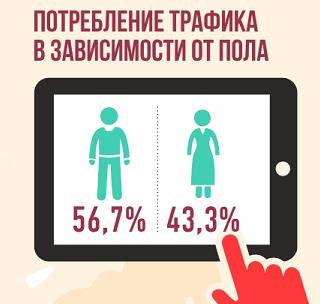 мобильный трафик растет