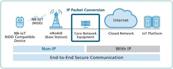 NIDD Non-IP Data Delivery