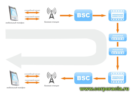 БС-базовая станция