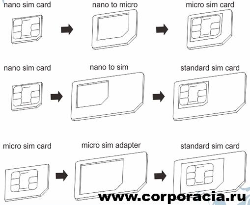 SIM-карта включает в себя