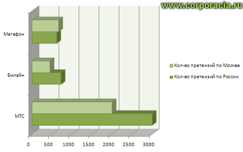 Статистика по претензиям к операторам